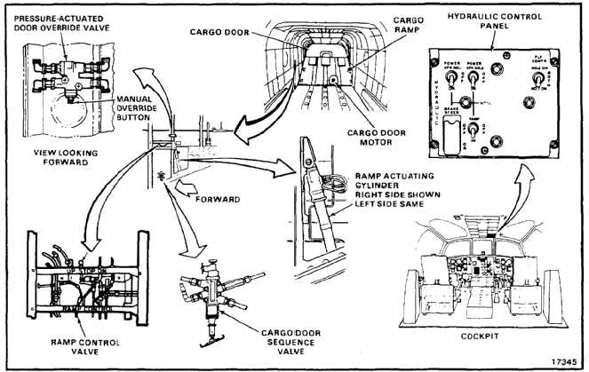TM 55-1520-240-23-6 7-135 UTILITY HYDRAULIC SYSTEM (Continued) 7-135 Cargo R& and Door System Description The r& is hinged to the fuselage at the floor ...  sc 1 st  Chinook Helicopter Parts and Maintenance Manuals - Integrated ... & UTILITY HYDRAULIC SYSTEM (Continued) Cargo Ramp and Door System ...